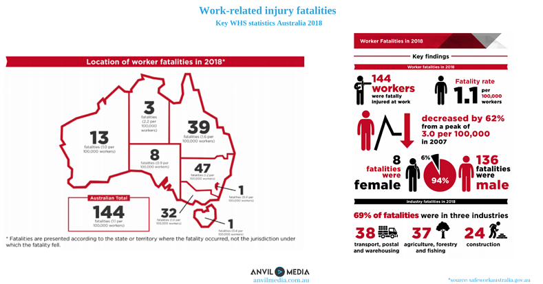Work-related injury fatalities - Key WHS statistics Australia 2018 (1)